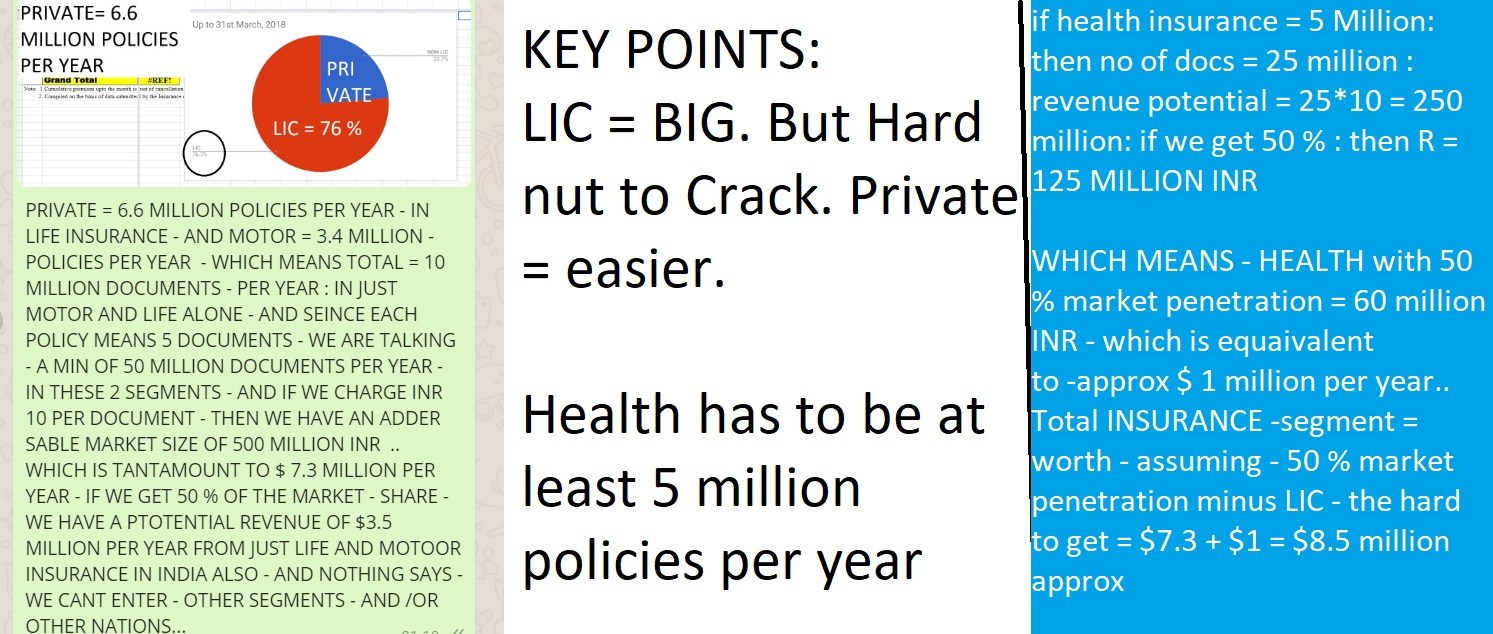 insurance segment with 50 penetration in 3 categories - HEALTH, LIFE AND MOTOR IN INDIA - WITH 50 PENETRATION = WORTH $8.3 MILLION USD