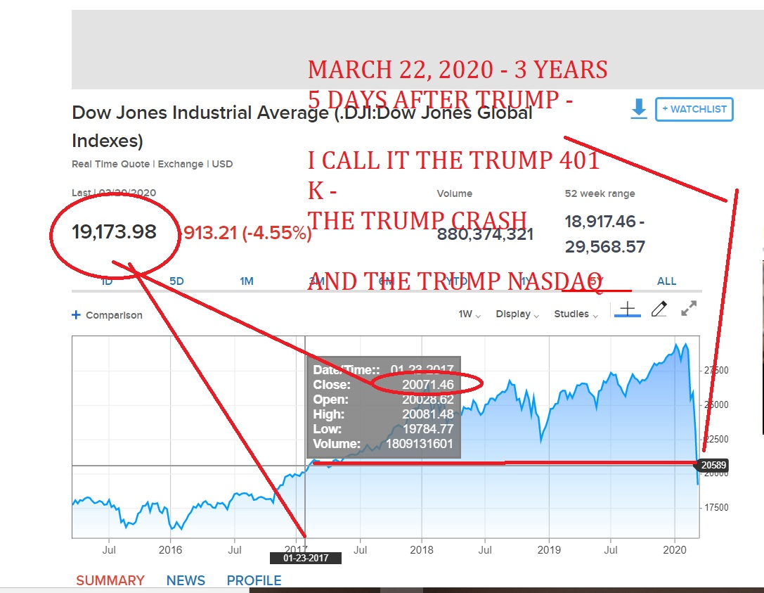 MARCH 22, 2020 - 3 YEARS 5 DAYS AFTER TRUMP - I CALL IT THE TRUMP 401 K - THE TRUMP CRASH AND THE TRUMP NASDAQ