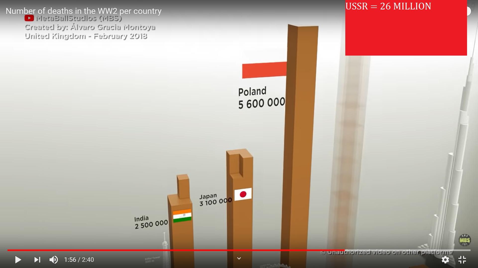 WORLD WAR 2 DEATHS USSR = 26 MLILLION POLAND = 5.6 MILLION INDIA = 2.5 MILLION