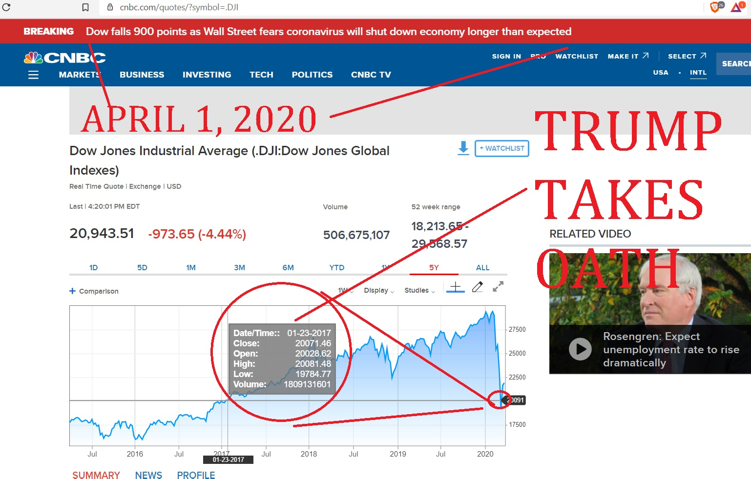 WHEN TRUMP TOOK OFFICE ON JAN 2017,  DOW WAS AT 20071 - AND NOW, 3 YEARS 2 MONTHS AND 14 DAYS LATER DOW IS AT  20,943 ON ARRIL 1, 2020, WHATS THE CAGR IE CUMULATIVE AVERAGE GORWTH RETRUN NUMBER FOR TRUMP'S FAVORITE NUMBER