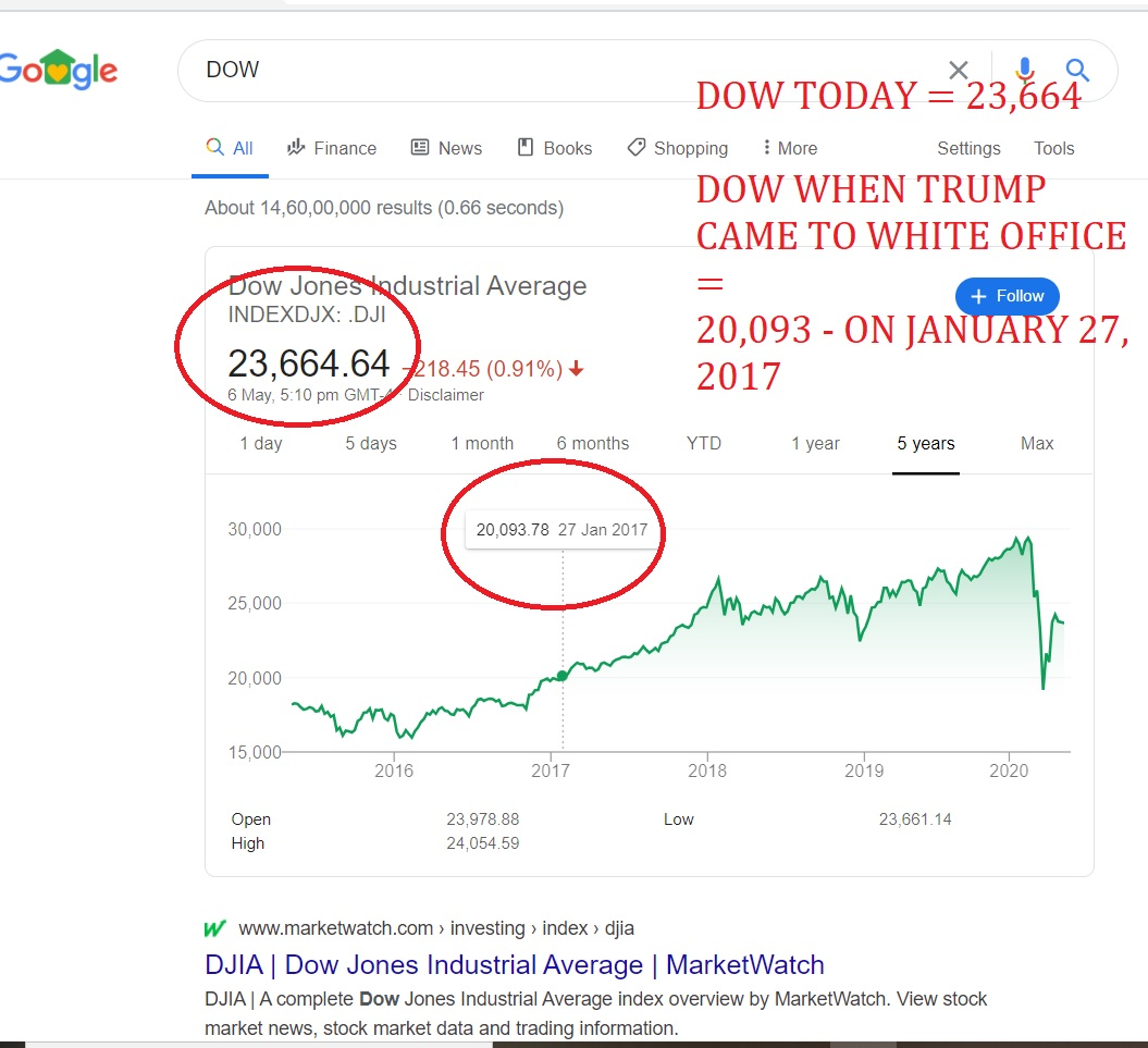 DOW TODAY = 23,664