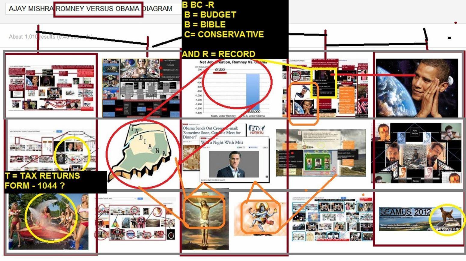 5d435-ajay_mishra_romney_versus_obama-diagram2bsomehow2bthis2b253d2bhas2bindiana2b-btw252c2bted2bcruz2bquit2b-2bu2bknow2bsomeone2bin2but2busa