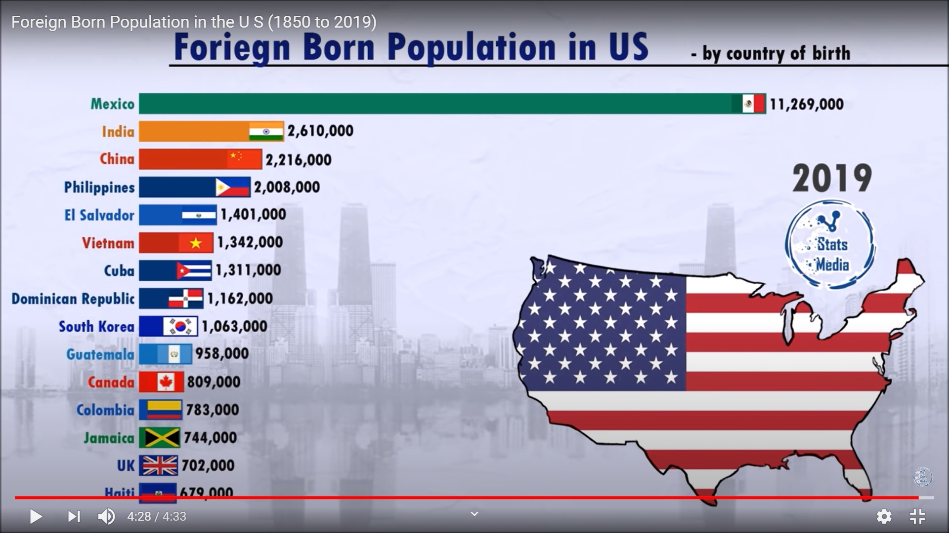 FOREIGNRES IN USA
