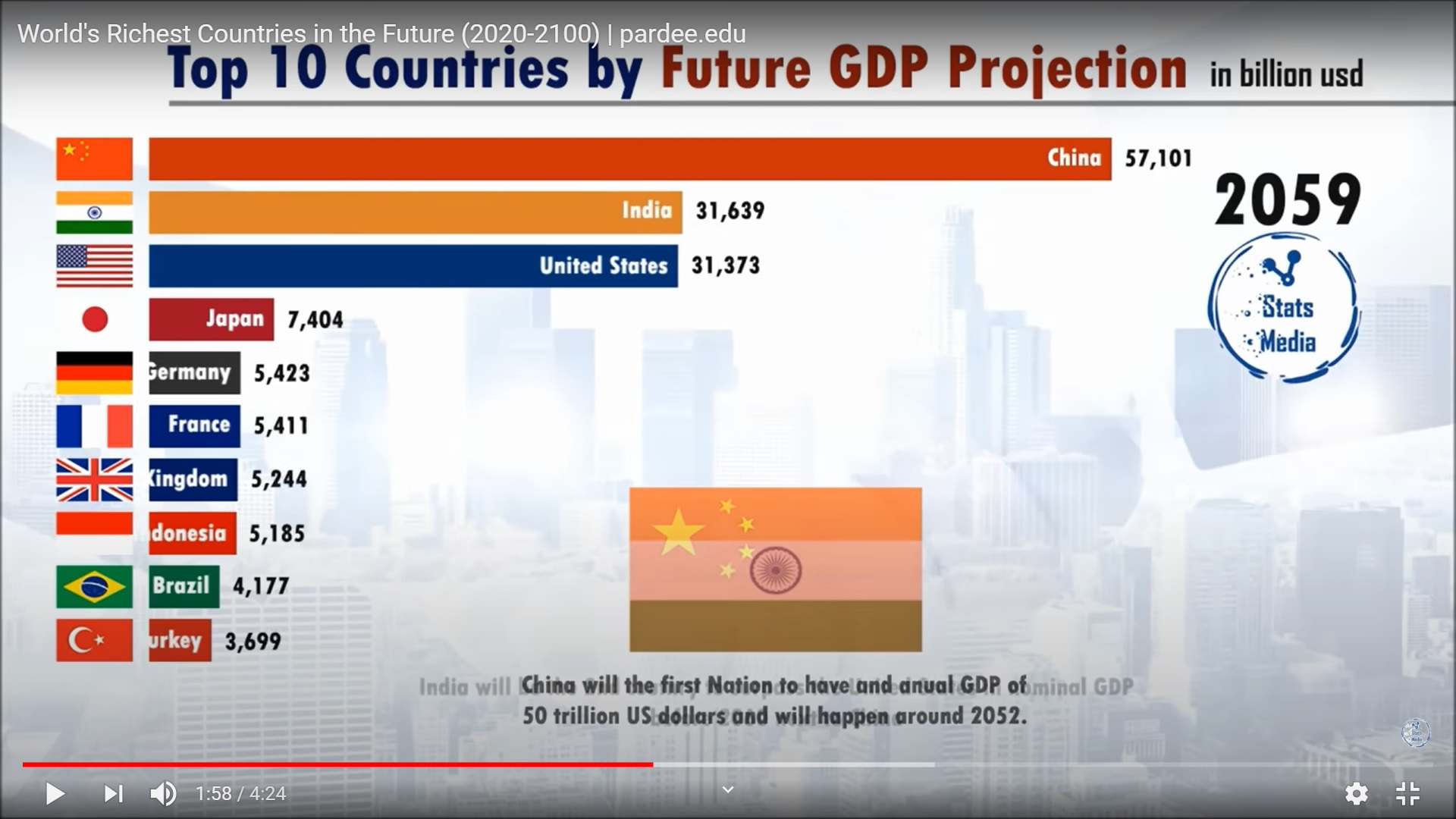 FUTURE GDP INDIA CHINA USA