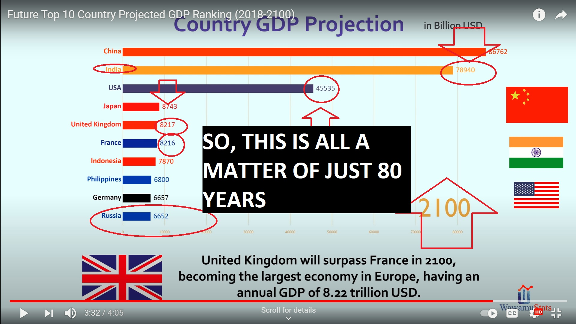 IN 2100 - INDIA WILL BE THE SECOND NUMBERED NATION IN WORLD GDP