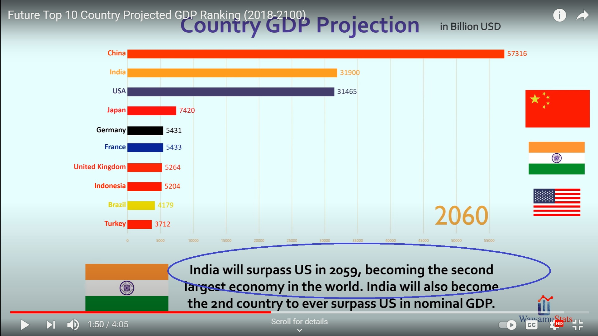 INDIA IS NUMBER 2 IN 2040 IN GDP