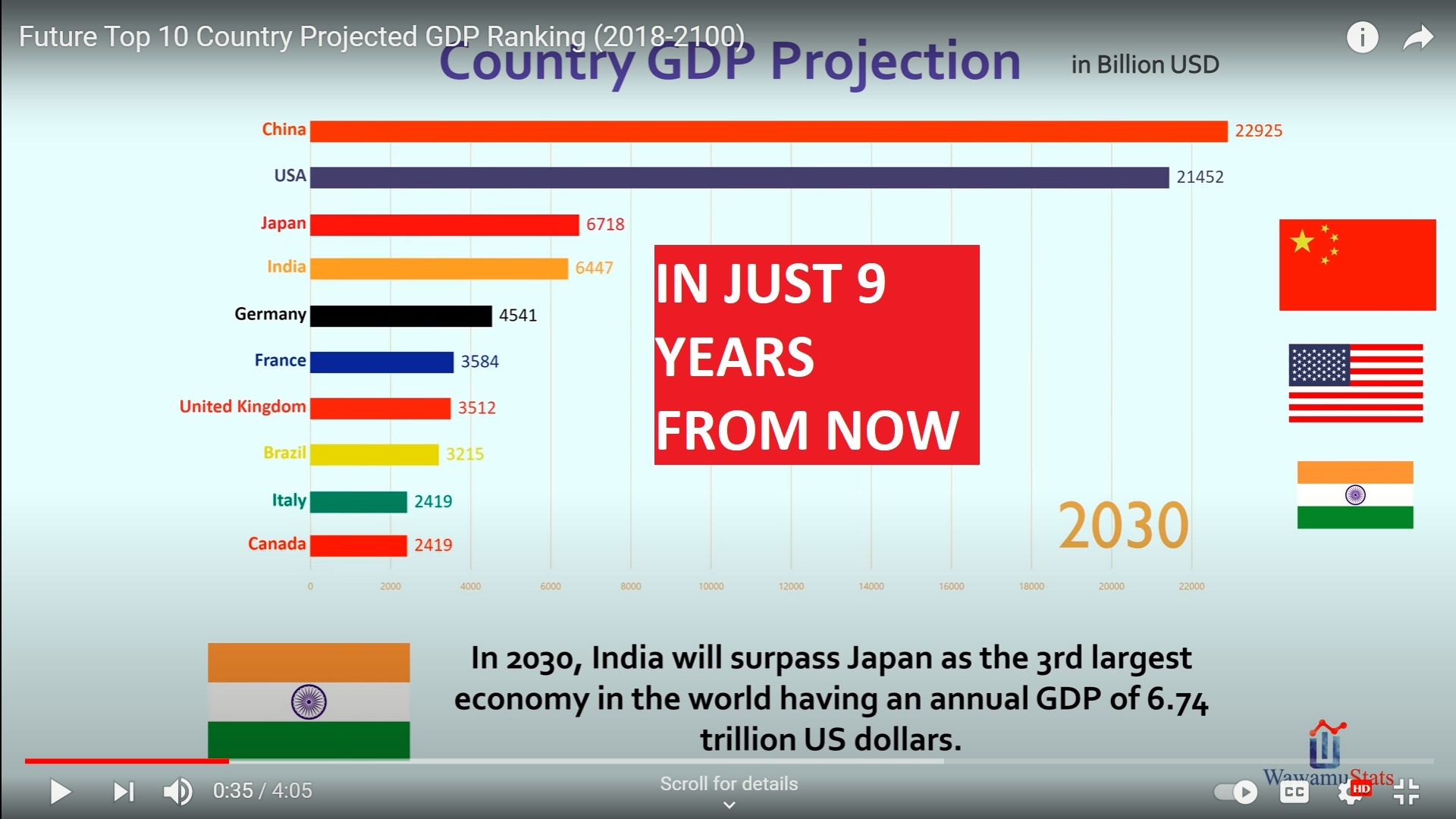 INDIA IS NUMBER 3 IN 20121 IN GDP