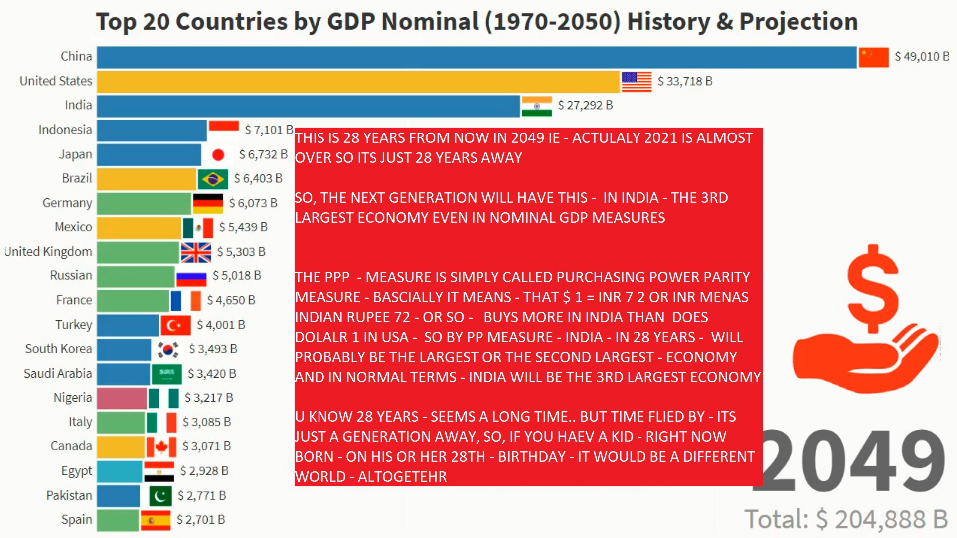 INDIA - NOMIAL GDP - IN 2049 AND 2050 - BY AJAY MISHRA THSI IS NOMINAL GDP PROJECTIONS